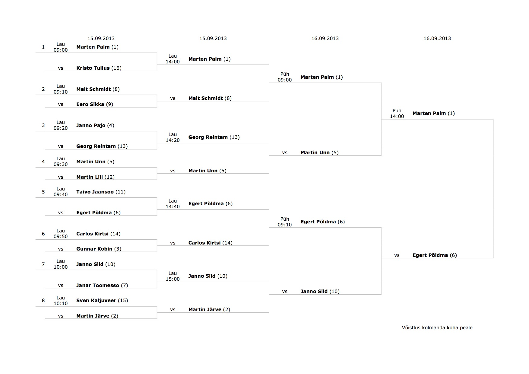 Võistluste ajagraafik2013 matchplay